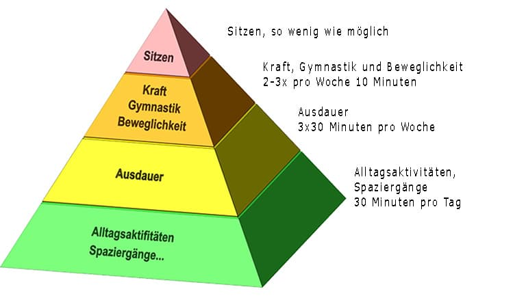 Bewegungs Pyramide