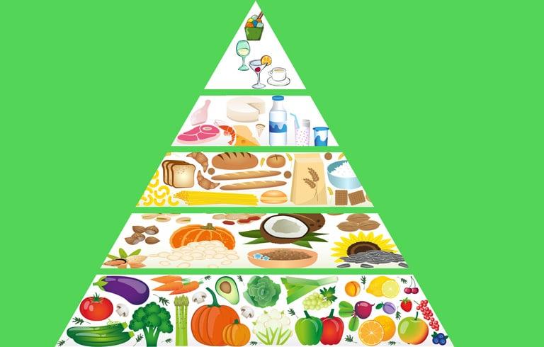 Ernährungs-Pyramide